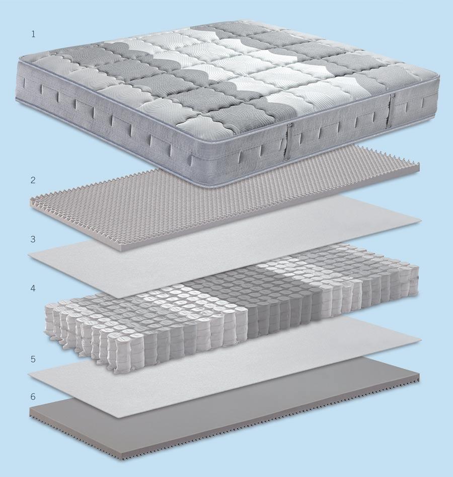 Caratteristiche tecniche del materasso Ergopedico