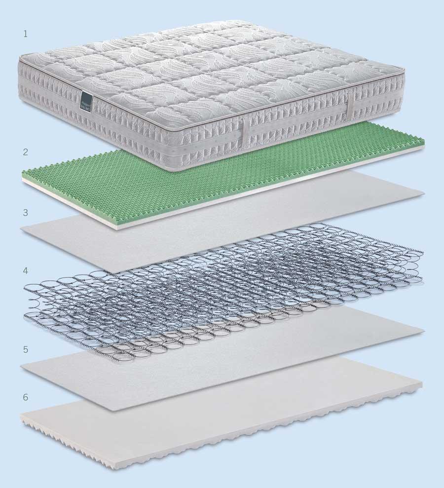 Technische Eigenschaften der Matratze Lyosetic Memory