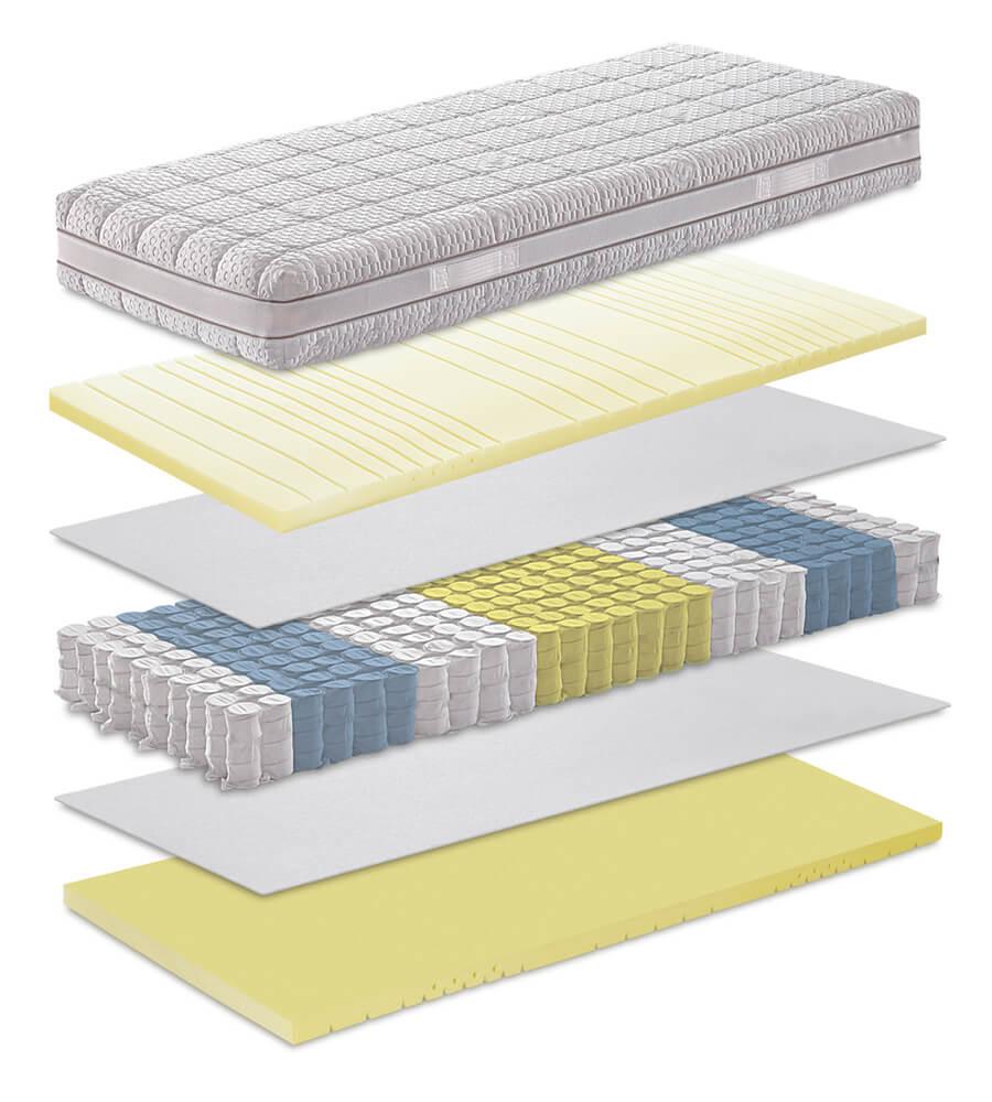 Technische Eigenschaftene der Matratze